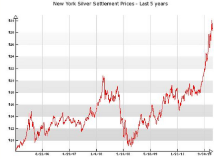 Current Price Gold And Silver Current Price